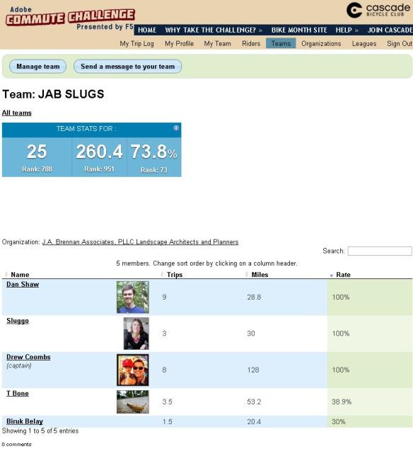 JAB-bike-Challengeteam